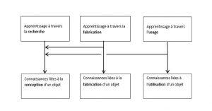 Figure 4. L'apprentissage à travers la conception, fabrication et utilisation d'un objet.