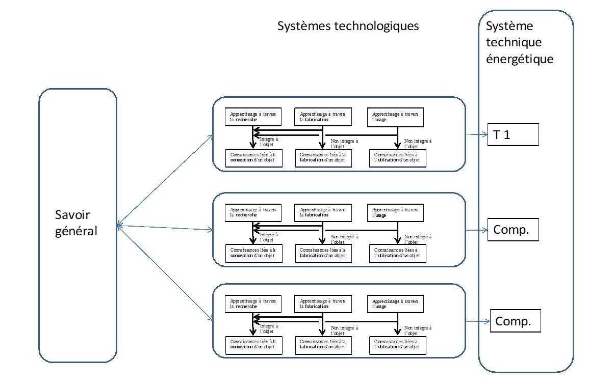 Fig 6 : Les apprentissages dans un systèmes technique énergétique.
