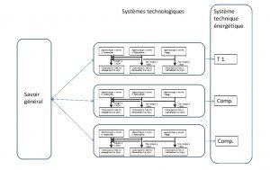 Figure 6. Les apprentissages dans un systèmes technique énergétique.