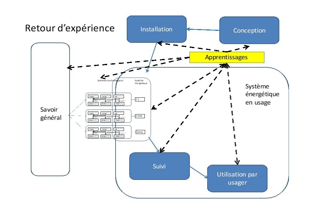 Fig 7 : Les apprentissages créés par un REX.