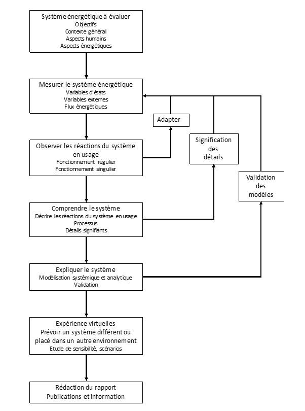 Fig 8 : Schéma du déroulement d'un REX.