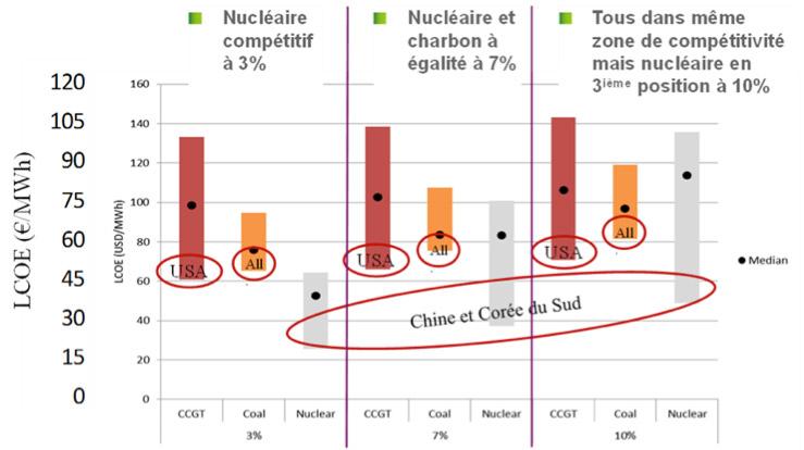 Fig. 5: Compétitivité du nucléaire à construire dans les principales zones du monde - Source: NEA-OECD, 2015a). Nota: CCGT=cycle combiné gaz, LCOE = levelized cost of electricity (prix de revient moyen du MWh
