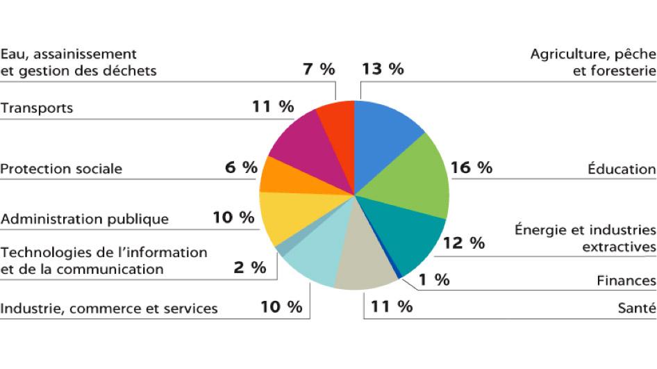 Fig. 6. Financements de la Banque Mondiale en 2018 - Source : banquemondiale.org