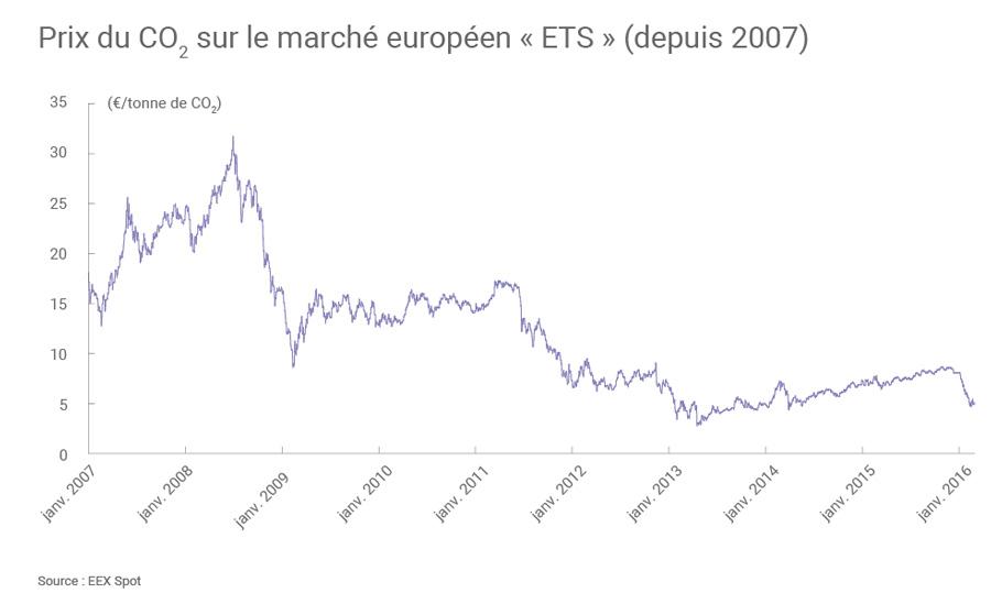 Fig. 7: Évolution du prix de la tonne de CO2 sur le marché européen Source : Connaissance des Énergies d'après EEX, connaissancedesenergies.org