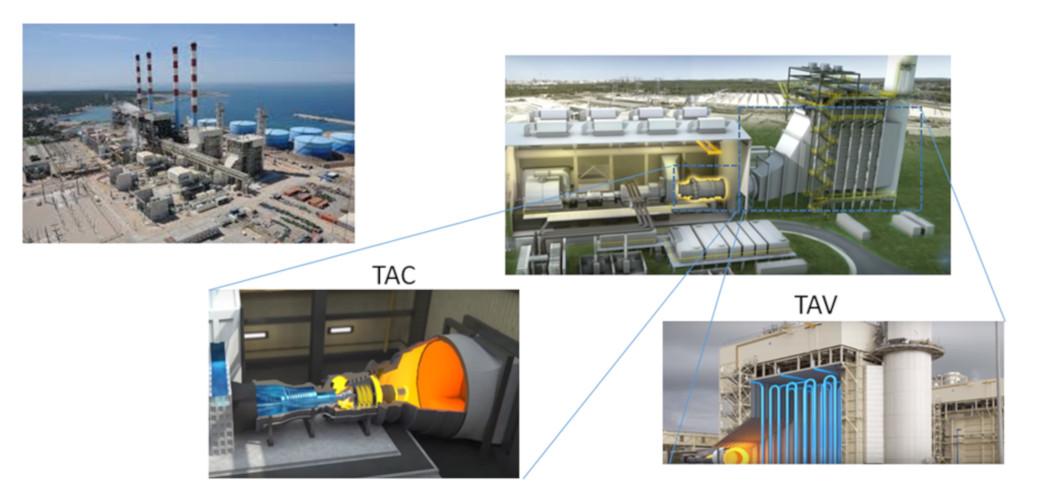 Fig. 2 : Centrale à cycle combiné au gaz CCG (Source : EDF) Ici Martigues/ Le Ponteau à Proximité de Marseille, mis en service 2013. La puissance installée est de 930MW (2 unités de 455MW), le combustible est le gaz Naturel. Le site produit annuellement 4TWh (2017). Dans une telle CCG une turbine à combustion (TAC) est mise en série avec une turbine à vapeur (TAV) qui profite des gaz d'échappement de la TAC. Ces centrales présentent une réactivité inférieure aux centrales à cycle simple, mais un rendement supérieur (62% à Martigues), et une empreinte environnementale améliorée.