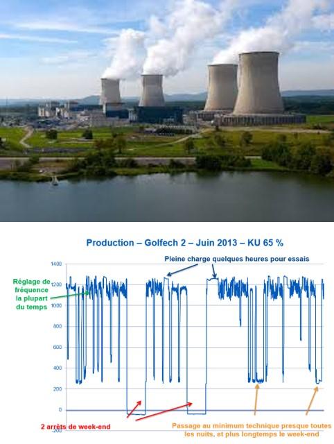 Fig. 3 : Centrales nucléaires (Source : EDF) 3A (Gauche) : Centrale du Bugey dans l'Ain près de Lyon: 4 Réacteurs à Eau Pressurisée (d'environ 900 MW chacun, pour un total de 3724 MW électriques) mis en services en 1979-1980 ; La production annuelle du site est d'environ 25 TWh. 3B (Droite) : Flexibilité typique d'un REP 1300, ici Golfech dans le Tarn près de Toulouse illustrant la capacité de suivi en réglage de fréquence, des passages au minimum technique de 20% en nuit, des arrêts de tranche complets en week-end (Courtesy S.Feutry).