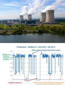Fig. 3. Centrales nucléaires (Source : EDF) 3A (Gauche) : Centrale du Bugey dans l'Ain près de Lyon: 4 Réacteurs à Eau Pressurisée (d'environ 900 MW chacun, pour un total de 3724 MW électriques) mis en services en 1979-1980 ; La production annuelle du site est d'environ 25 TWh. 3B (Droite) : Flexibilité typique d'un REP 1300, ici Golfech dans le Tarn près de Toulouse illustrant la capacité de suivi en réglage de fréquence, des passages au minimum technique de 20% en nuit, des arrêts de tranche complets en week-end (Courtesy S.Feutry).