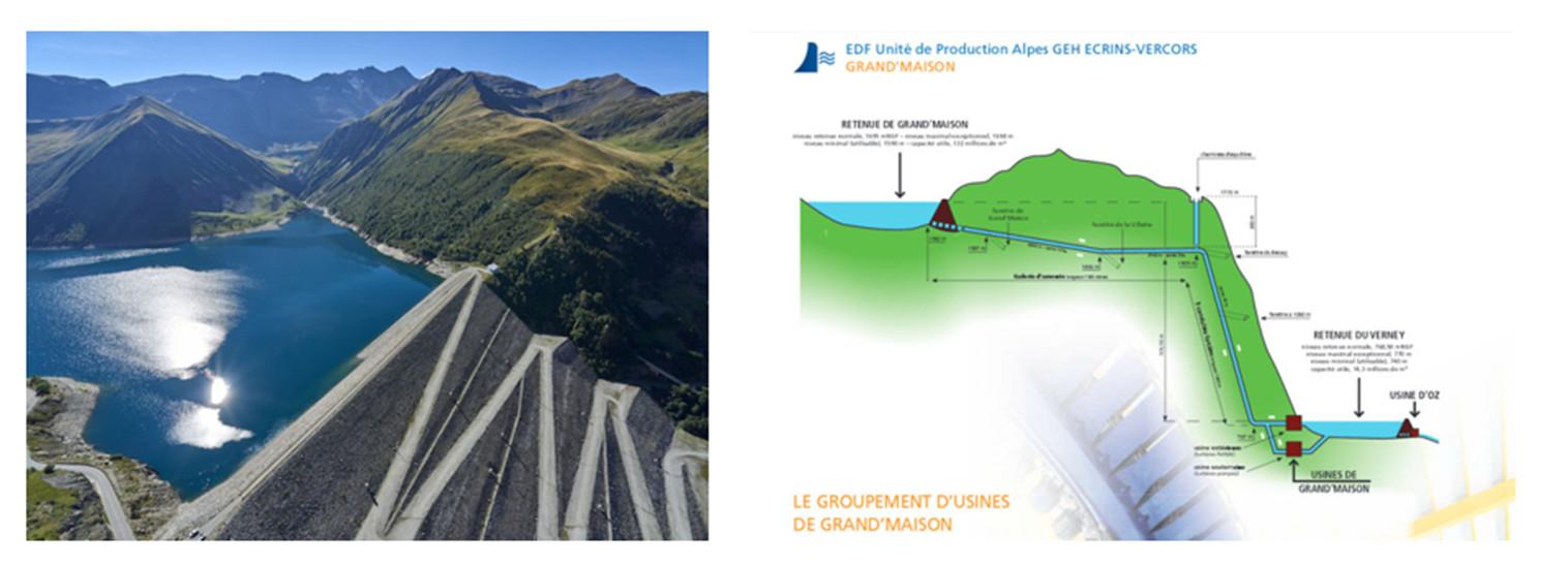 Fig 4 : Station de Pompage Turbinage (STEP) : Ici Barrage de grand'Maison en Rhône Alpes. Pour stockage d'énergie en cas de production excédentaire disponible à bon marché (nucléaire ou ENRi), l'eau de la retenue inférieure est remontée dans la retenue supérieure. La puissance installée est de 1820 MW (12 groupes de 153 MW) en pompage et 1270 MW en turbinage. Les pertes de pompage à turbinage sont estimées à 22 %.