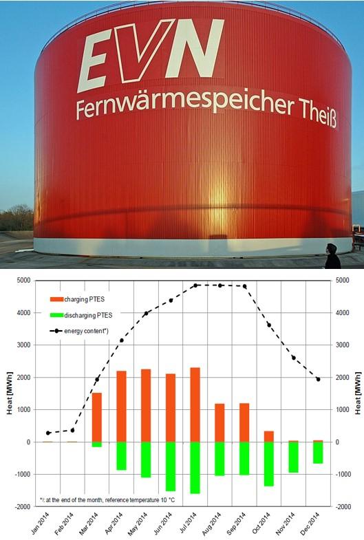 Fig. 5A et 5B : Stockages thermiques intersaisonniers (en surface : à gauche, en profondeur à droite) 5A (Gauche) : Stockage de chaleur de surface en Autriche : 50.000 m3, 98°C Max permet un stockage de 2GWh environ (Pour une température finale utilisable à 60°C soit typique d'eau chaude sanitaire) et une densité de 40kWh/m3. Une isolation de l'ordre de 40cm assure moins de 10% de pertes à plus de 6 mois. Le cout d'installation constaté est de l'ordre de 100 à 300€/m3. 5B (Droite) : Profil temporel de stockage déstockage chaleur en souterrain (Dronninglund, Danemark : 5 GWh stockés) : constantes de temps d'évolution de l'ordre de 6 mois. Dans certains cas les constantes de temps peuvent être pluriannuelles.