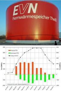 Fig. 5A et 5B Stockages thermiques intersaisonniers (en surface : à gauche, en profondeur à droite) 5A (Gauche) : Stockage de chaleur de surface en Autriche : 50.000 m3, 98°C Max permet un stockage de 2GWh environ (Pour une température finale utilisable à 60°C soit typique d'eau chaude sanitaire) et une densité de 40kWh/m3. Une isolation de l'ordre de 40cm assure moins de 10% de pertes à plus de 6 mois. Le cout d'installation constaté est de l'ordre de 100 à 300€/m3. 5B (Droite) : Profil temporel de stockage déstockage chaleur en souterrain (Dronninglund, Danemark : 5 GWh stockés) : constantes de temps d'évolution de l'ordre de 6 mois. Dans certains cas les constantes de temps peuvent être pluriannuelles.