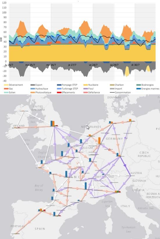 Fig. 7 : Modélisation Antares de RTE : Modélisation Spatiale et temporelle de l'équilibre électrique Français, incluant toutes sources de production et tous types de consommation, avec une description des connexions européennes, ainsi que des analyses statistiques de prédictions météo. Ici extrapolation d'un scénario (Ampère) pour une semaine d'été en 2035 (Bilan prévisionnel de 2017). Source RTE (open source).
