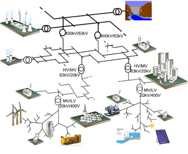 Fig. 1 : Le réseau électrique. (Source : Encyclopédie de l'Energie). Plusieurs niveaux de tension sont présents depuis le 400kV pour le transport à faible perte jusqu'aux postes sources à 20 kV (près de 4000 postes en France) à partir desquels est distribuée (par une architecture principalement en étoile) l'énergie jusqu'au 400 V triphasé (230 V monophasé distribué aux particuliers). Les grands sites de production sont connectés surtout au réseau de transport, alors que la majorité des consommations, ainsi aussi que les nouvelles énergies renouvelables électriques sont connectées au réseau de distribution. Ces nouvelles énergies impliquent des modifications significatives de l'organisation du réseau électrique.