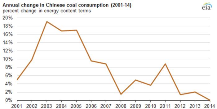 Fig. 1 : Évolution sur longue période du taux de croissance de la consommation de charbon.