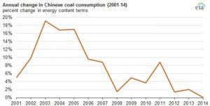 Fig. 1. Evolution sur longue période du taux de croissance de la consommation de charbon.