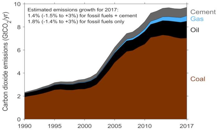 Fig. 7 : Évolution des émissions de CO2 en Chine.