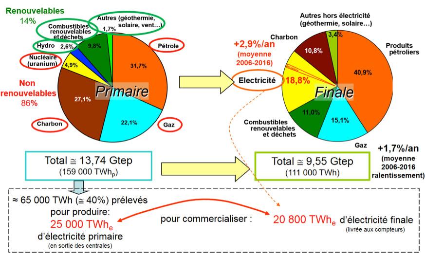 Fig. 1 : Bilan mondial 2016 de la consommation de ressources primaires à l'énergie finale distribuée, y compris la place occupée par l'électricité – Source: IEA (2018). Key World Energy Statistics 2018.
