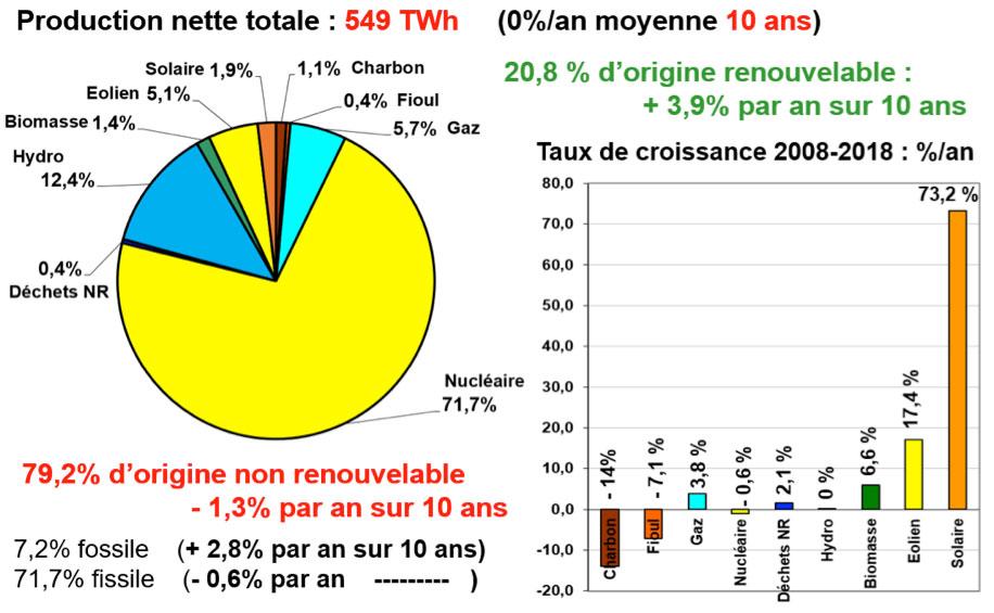 Fig. 10 : France, bilan 2018 de la production d'électricité et tcam par source. Calcul de l'auteur d'après Source: RTE (2019). Bilan électrique 2018, Février.
