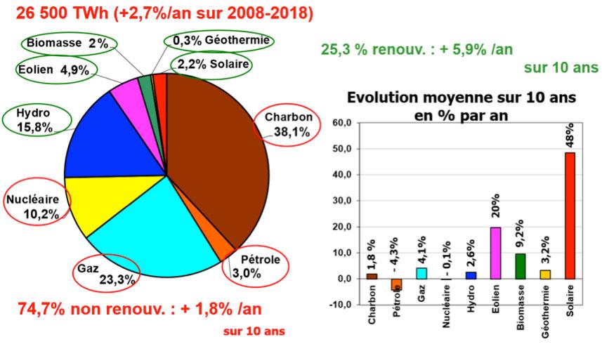 Fig. 4. Bilan mondial 2018 de la production d'électricité et taux moyens de la croissance par source primaire – Source: IEA (2018). Key World Energy Statistics 2018.