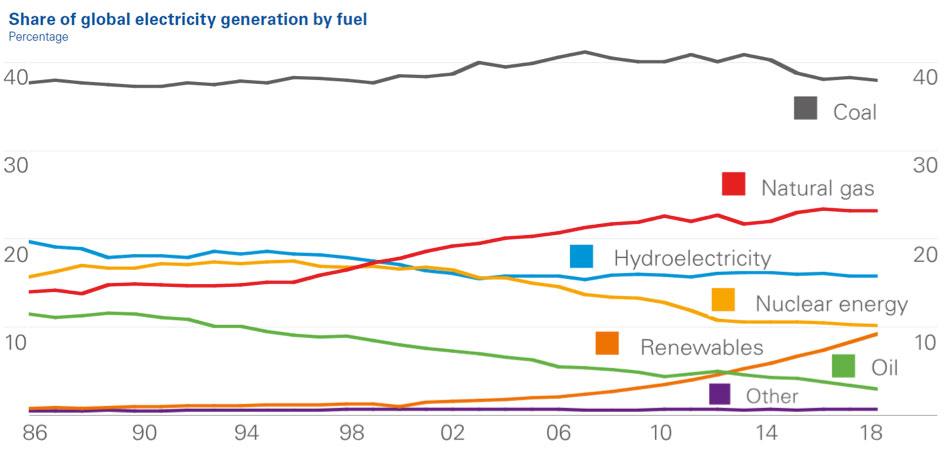 Fig. 6 : Évolution de la part des sources primaires dans la production mondiale d'électricité. Source : BP. (Renewables = renouvelables hors hydroélectricité) – Source: IEA (2017). Counts fossil fuels threefold versus wind and solar, E. Sauar, Blog EnergiogKlima. https://energiogklima.no/kommentar/iea-counts-fossil-fuels-threefold-versus-wind-and-solar/.