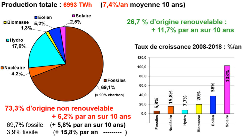 Figure 7 : Chine, bilan 2018 de la production d'électricité et tcam par source. Calcul de l'auteur d'après – Source : China Energy Portal. Consulté le 18 juin 2019, https://chinaenergyportal.org/en/2018-electricity-other-energy-statistics