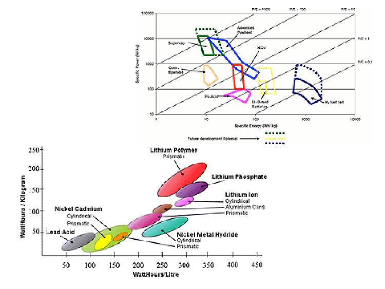 Fig. 11: Les potentialités d'améliorations des batteries