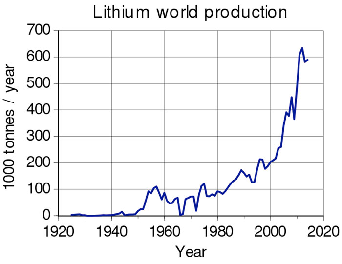 Fig. 12 : Production mondiale de lithium