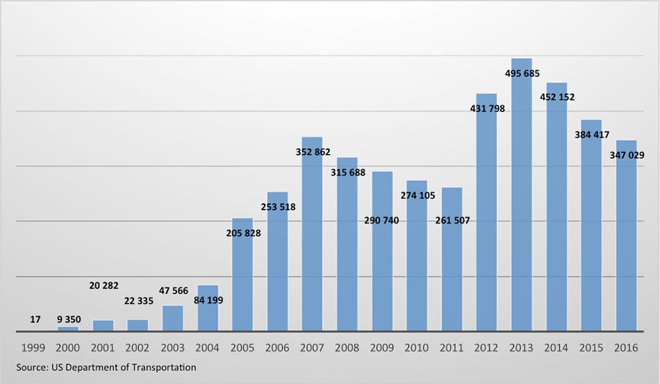 Fig. 3: Ventes de véhicules hybrides aux USA par année - Source : US Department of Transportation
