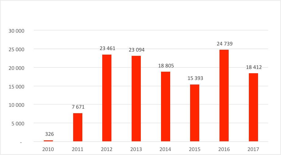 Fig. 6: Immatriculations de Chevrolet Volt entre 2010 et 2017