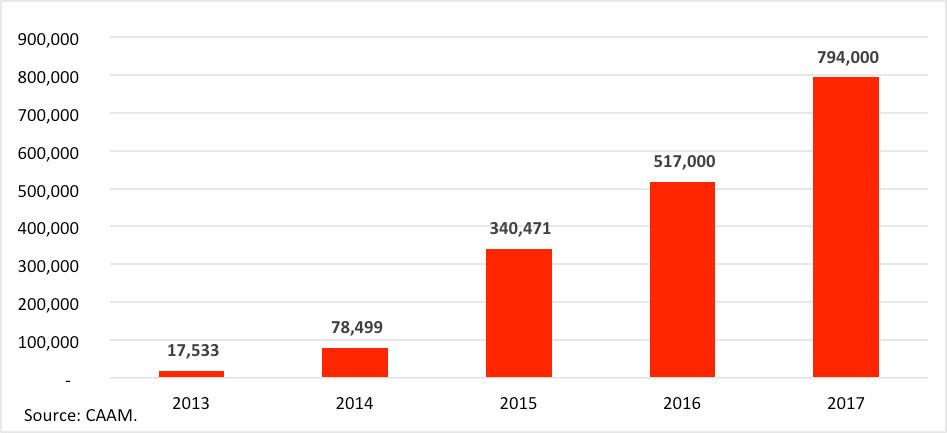 Fig. 9: Production de véhicules électriques et hybrides en Chine - Source: CAAM
