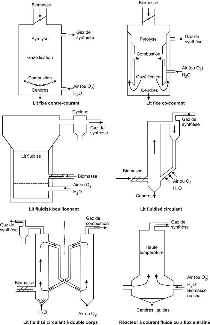 Fig. 2: Schémas de principes de fonctionnement de réacteurs de gazéification