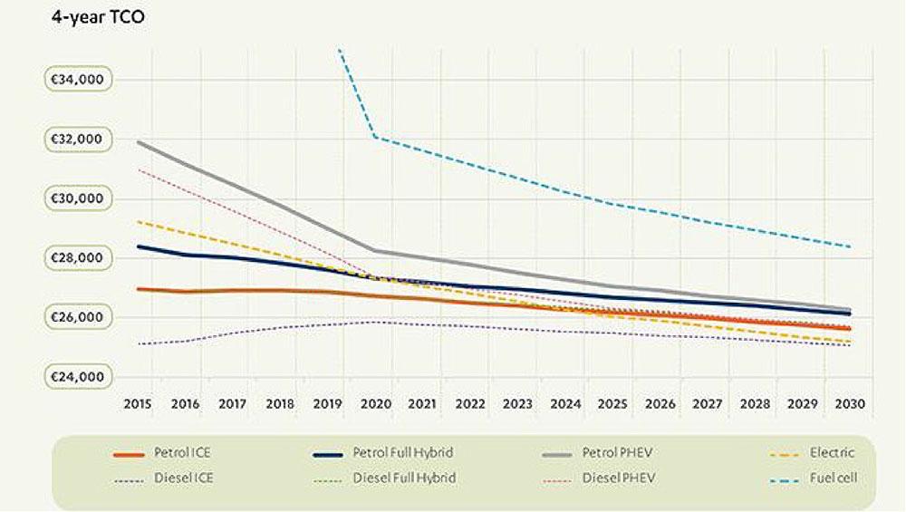 Fig. 12: Evolution des coûts moyens selon le type de véhicule entre 2015 et 2030 – Source: Source: BEUC, (2016).