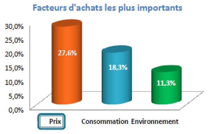Fig. 14: Facteurs d'achats d'une voiture électrique. - Source: ESCP (2010).