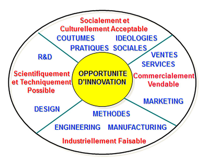 Fig. 1: Un modèle systémique. Source : Auteur