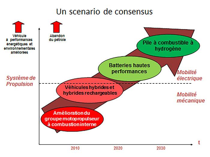 Fig. 2: Un scénario de consensus. - Source: Auteur