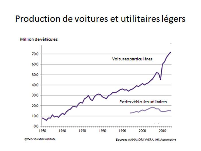 Fig. 6: Production de voitures et utilitaires légers