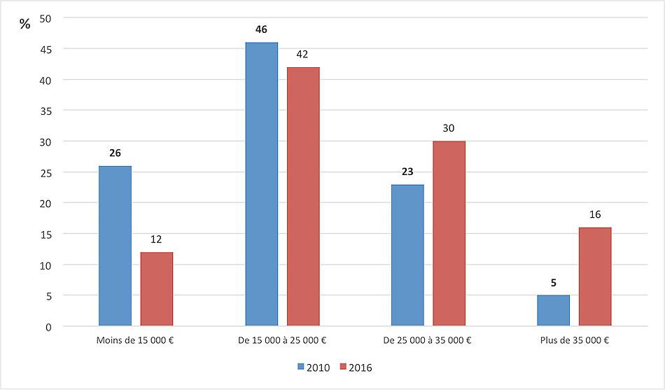 Fig. 8: Répartition des ventes de voitures neuves en France par niveaux de prix en 2016 par rapport à 2010 – Source:L'Argus N° 4506 – 13 avril 2017.