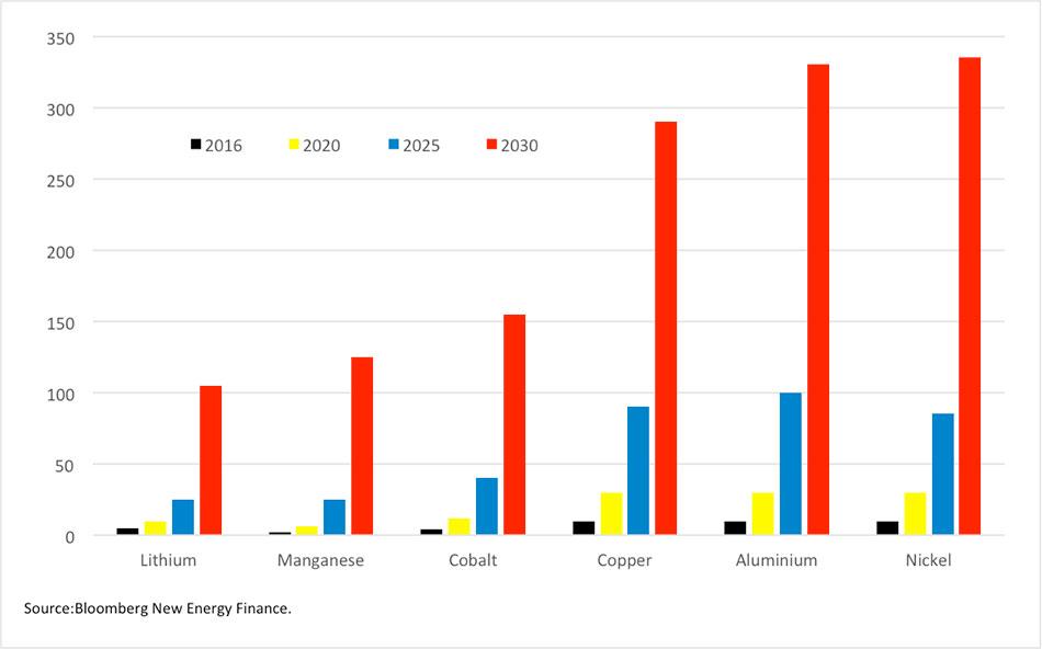Fig. 9: Prévisions de Bloomberg pour les quantités de métaux rares pour batteries - Source: Bloomberg New Energy Finance.