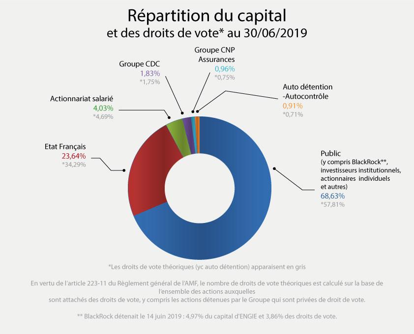 Fig. 4. Structure du capital d'Engie. Source : https://www.engie.com/actionnaires/action-engie/structure-de-lactionnariat/