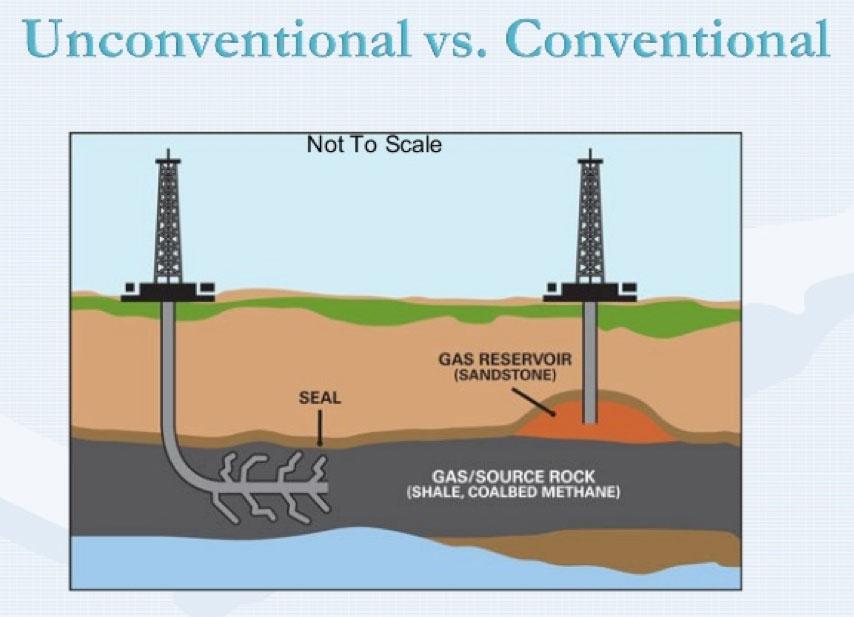 Fig. 1: Explotación de gas convencional versus no convencional - Fuente: Researchgate, vía la licencia: CC BY 4.0