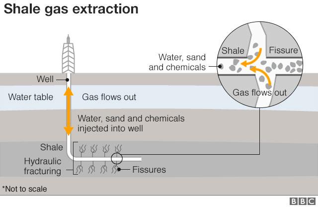 Fig. 2: La explotación del shale gas – Fuente: https://www.bbc.com/news/uk-england-lancashire-46075799