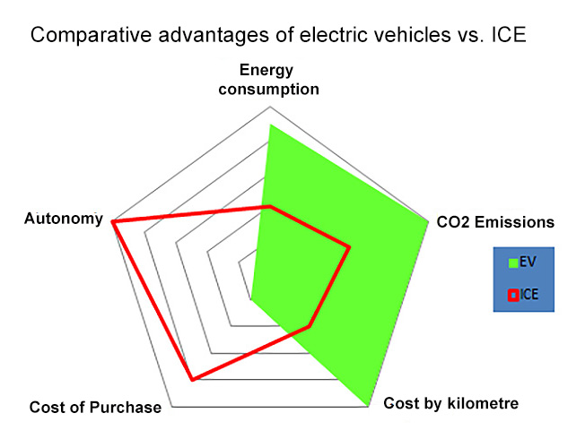 Image 3: Comparative advantages between electric vehicles and ICE
