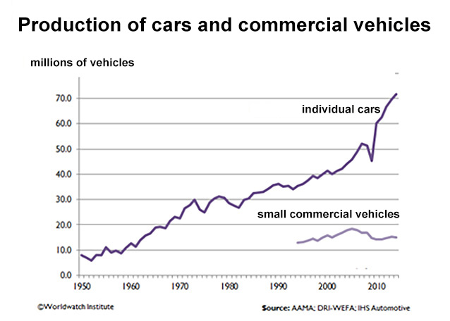 Image 4: Production of cars and light commercial vehicles