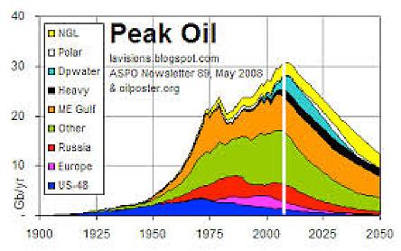 "Image 4: A forecast for ""peak oil"" - Source: Keele University"