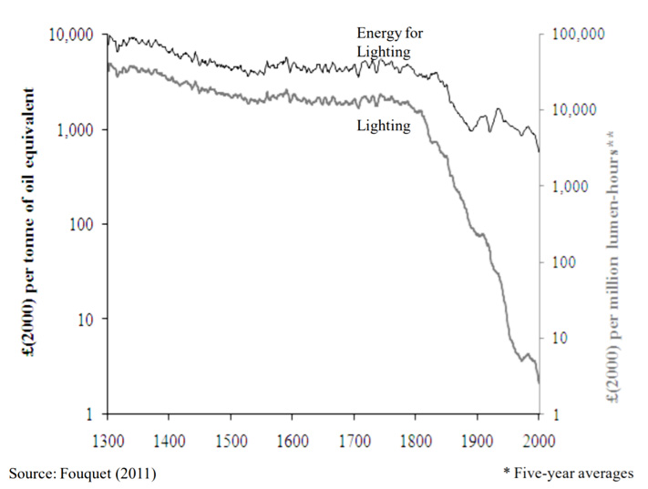 Image 5: Evolution of the price of energy for lighting and the price of lighting - Source: Fouquet 2011