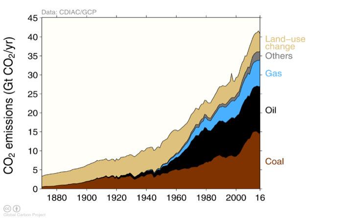 Image 6: CO2 emissions by source - Source: Le Quéré et al (2018), Global Carbon Budget 2017, Earth System Science Data