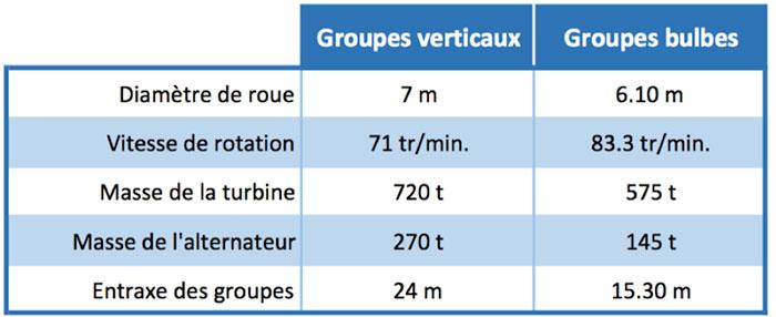 Tableau 1: caractéristiques comparées des solutions groupes verticaux et groupes bulbes