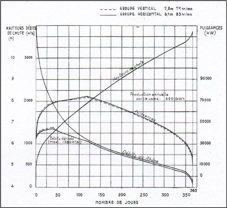 Fig. 12 : Courbe des débits, hauteurs de chute et puissances classées. Comparaison groupe vertical et groupe bulbe. Source: CNR