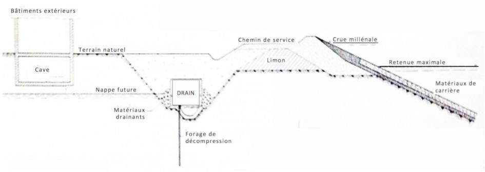 Fig. 20 : Drainage. Schéma de principe. Source : Casacci S. (1973). Les groupes bulbes. Projets et perspectives, in La Houille Blanche 1973.