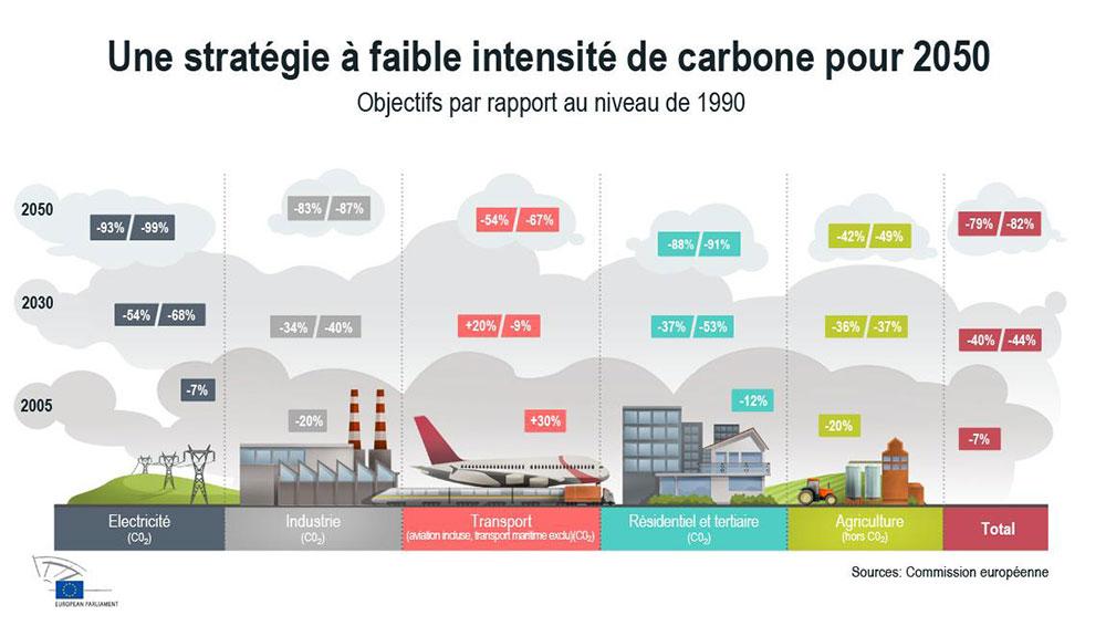 Fig. 3: Quels objectifs de diminution des émissions de GES ? - Source : Commission Européenne, https://www.europarl.europa.eu/sides/getDoc.do?type=IMPRESS&reference=20120126STO36324&language=FR