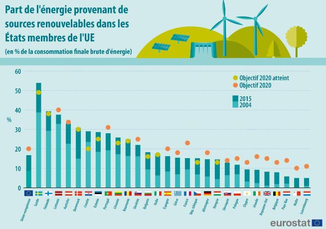 Fig. 5: Evolution de la part des SER dans la consommation d'énergie. - Source : Eurostat, https://www.ecoco2.com/blog/energies-renouvelables-la-france-toujours-dans-les-mauvais-eleves-de-leurope/